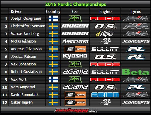 nordics-fin